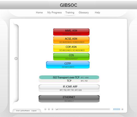 Smarter  Better  Faster  Grid Software  - IEC 61850 For Linux